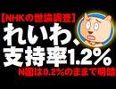 NHKの世論調査でれいわ新選組が支持率1%超え、N国は0.2%で明暗