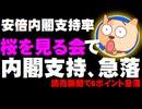 安倍内閣支持率が読売で6ポイント急落 -「桜を見る会」疑惑が影響か、高知県知事選に影響も
