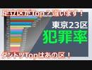 【犯罪】過去10年間の東京都の犯罪率(2010~2019)
