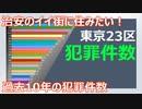 【犯罪】過去10年間の東京都の犯罪件数(2010~2019)