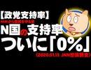 【政党支持率】NHKから国民を守る党の支持率がついに0%に、れいわ新選組は0.6% -JNN世論調査