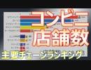 【企業】50年間のコンビニ店舗数 ~ランキング~