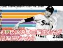 【プロ野球】日米通算奪三振数歴代トップ10投手・年齢ごとの推移