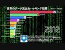 【音声付き】世界のハッキング&個人情報漏洩 / 被害規模TOP10(データ流出)