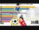 【サッカー】UEFAチャンピオンズリーグ通算得点歴代トップ10・年齢ごとの推移