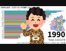 大阪市24区別・人口ランキングの推移【1974~2019】