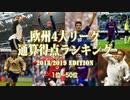 【欧州サッカー】4大リーグ通算得点ランキング1位〜50位