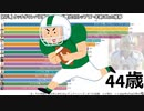 【NFL】通算タッチダウンパス数ランキング歴代QBトップ17・年齢ごとの推移