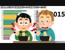 外国人人口比率・都道府県別ランキング推移 【1980~2015】
