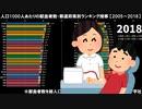 人口1000人あたりの献血者数・都道府県別ランキング推移 【2005~2018】