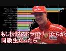 【F1】通算優勝回数ランキング歴代TOP15・年齢ごとの推移