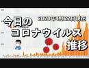 日本のコロナウイルスデータの推移/2020年4月22日(PCR検査、感染者、死者、入院者)