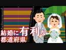 未婚男女の人口比・都道府県別ランキングの推移□1980~2015年