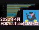 【2020年4月】日本ユーチューバー月間視聴回数ランキングTOP20推移&人気動画紹介【日本YouTuber】
