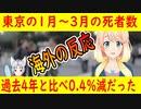 【海外の反応】コロナ拡大局面でも東京の死者数は変わらず・・・。【世界の〇〇にゅーす】