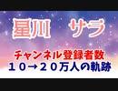 【星川サラ】10分でわかるチャンネル登録者数20万人の軌跡【にじさんじ】