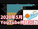 【2020年5月】日本ユーチューバー月間視聴回数ランキングTOP20推移&人気動画紹介(登録者100万人以上)【日本YouTuber】