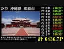 【47都道府県】気温が高い都市ランキング