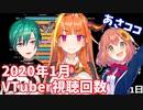 【1月】日本バーチャルユーチューバー視聴回数ランキングTOP20推移&人気動画紹介【VTuber】