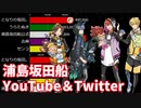 【浦島坂田船】YouTube登録者&Twitterフォロワー数ランキング推移&歴代ヒット動画【2018~2020】