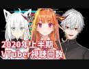 【2020年上半期】日本VTuber視聴回数ランキングTOP20推移&ヒット動画紹介【バーチャルユーチューバー】