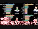 【男女&文理別】大学生就職企業人気ランキングの推移【2002-2020年】