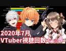 【7月】バーチャルユーチューバー視聴回数ランキングTOP20推移&ヒット動画紹介【VTuber】