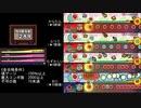 【TJAPlayer3/太鼓さん次郎】Arcaea 難関曲段位【通常版&激辛版・創作譜面・全難易度オート再生】