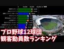 【プロ野球】球団別の1試合平均観客動員数ランキング推移【1952-2019】