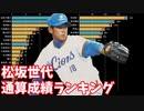 【プロ野球】松坂世代の投手勝利数&野手安打数ランキング推移【1999-2020】