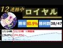 【勝率80%、80勝/100戦、12連勝】ロイヤル【シャドウバース】
