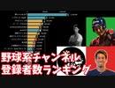 野球系YouTuber チャンネル登録者数ランキングの推移&人気動画紹介【2017~2020】
