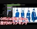【ヒゲダン】全MVの視聴回数ランキングの推移【2015-2020】【Official髭男dism】【Pretender】