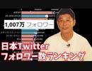 日本Twitterフォロワー数ランキングの推移【2016-2020】【前澤社長・1000万フォロワー】