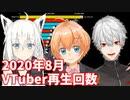 【8月】バーチャルユーチューバー再生回数ランキングTOP20推移&ヒット動画紹介【VTuber】