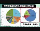 【総理にお願い】日本は世界で唯一「アホ」だった!『温暖化』の地獄から抜け出してください!