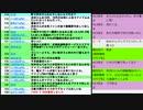 大阪維新の会5人・スペルデルフィン無所属・N国出馬・和泉市議会議員一般選挙 開票速報をみる大阪都構想特別区賛成放送の回