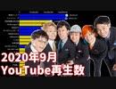 【9月】日本ユーチューバー月間再生数ランキングTOP20推移&ヒット動画紹介【日本YouTuber】