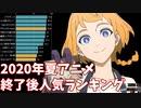 【2020年夏アニメ】放送後アンケートの最高評価率ランキング【ニコ生】【2020年7月期】