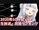 【2020年10月】VTuber生放送・月間同接1位ランキング【バーチャルユーチューバー】