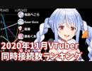 【2020年11月】VTuber生放送・月間同時接続数ランキング【バーチャルユーチューバー】