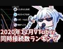 【2020年12月】VTuber生放送・同時接続数ランキング【バーチャルユーチューバー】