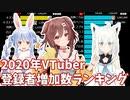 【2020年】VTuberチャンネル登録者数&年間増加数ランキング【バーチャルユーチューバー】