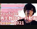 歴代日本YouTubeで最も再生された動画ランキングTOP20 2017-2021