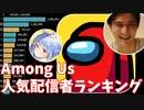 Among Us人気配信者ランキングTOP15【宇宙人狼/アマングアス】