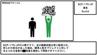 【ゆっくり紹介】SCP-175-JP【暴食】