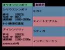 【クラシックロード実況プレイ】 いななきストレート Part10【涼夏亭れげ部】