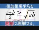 【数学】相加相乗平均を図形的に理解する