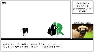 【ゆっくり紹介】SCP-5033【甘やかされ羊 (どうか爆発しないで)】