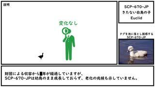 【ゆっくり紹介】SCP-670-JP【きたない白鳥の子】
